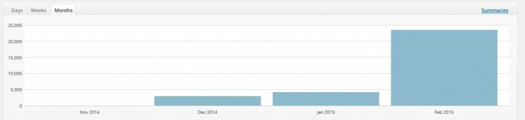 Increase Blog Traffic - Concept to 30K Views in 90 Days - FOS Traffic